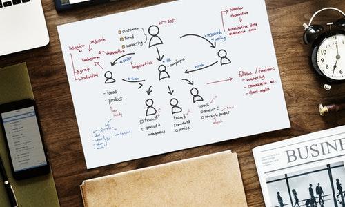 Content-Managements